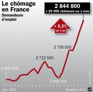 111226-chomage-infog-300x298 dans Emplois