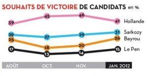 Sondage_Le_Pen_2-3880f-bcc00-300x155 dans Presidentielle 2012