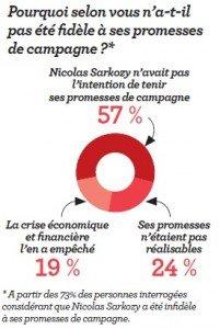 Présidentielles 2012 : Ça s'accélère à l'Élysée... dans POLITIQUE sarko_menteur-201x300