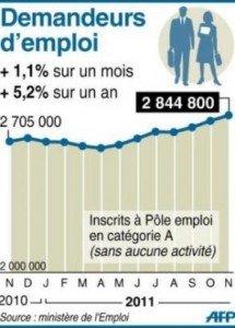 Les exonérations sur les heures sup contribuent à la hausse du chômage. dans Chomage 2012-02-24emploi-stats-215x300