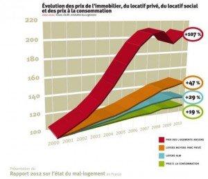 """""""Mal-logement"""" : 10 millions de personnes sont touchées par la crise du logement dans Logement rapport-mal-logement-2012-300x259"""