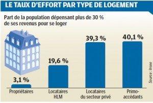 Se loger serait-il devenu un luxe ? dans France 1910524_effortlogement-300x203