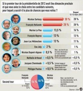 Sondages : CSA 19 et 20 mars : Jean-Luc Mélenchon à 13 % / BVA 21 et 22 mars : à 14 %, Jean-Luc Mélenchon devance Marine Le Pen ! dans France 4026001-6108168-275x300