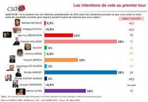 Sondage CSA : Hollande et Sarkozy à égalité au 1er tour ! dans POLITIQUE media-image-29396-article-ajust_594-300x207
