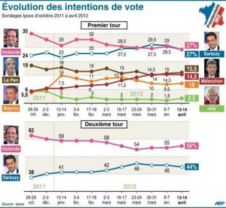 2012-04-20sondages-presidentielle Sarkozy dans F. Hollande