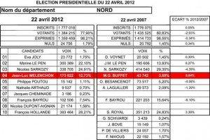 Les Résultats en Région Nord - Pas de Calais dans INFOS Resultats-59-web-300x200