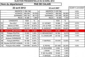 Resultats-62-web-300x200 Résultats 1er tour dans POLITIQUE