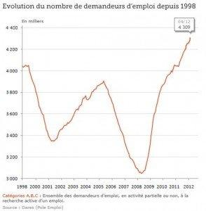 Chômage en mars : 16 600