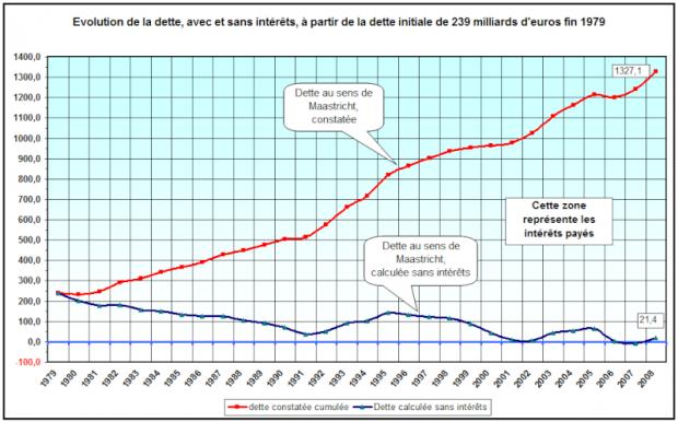Le programme de Mélenchon est le plus économique de la campagne dans ECONOMIE dette-10-cf652