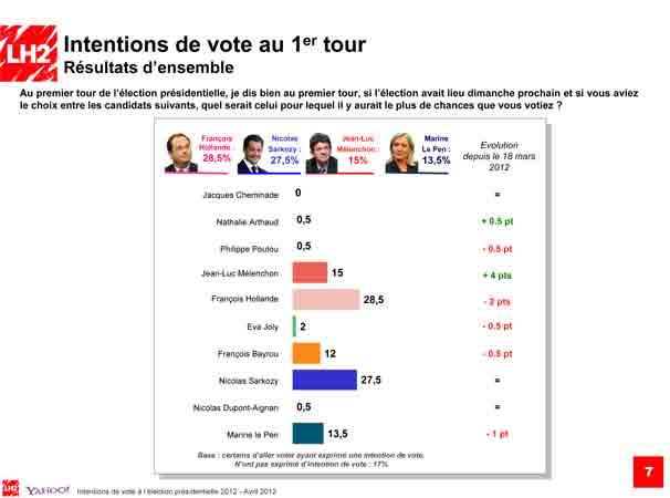 Sondage LH2-Yahoo réalisé les 30 et 31 mars 2012 dans POLITIQUE sondage-web1