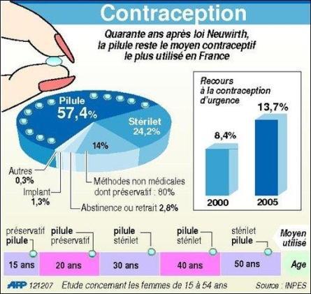 La contraception d'urgence entre en campagne dans France 2012-06-22contraception