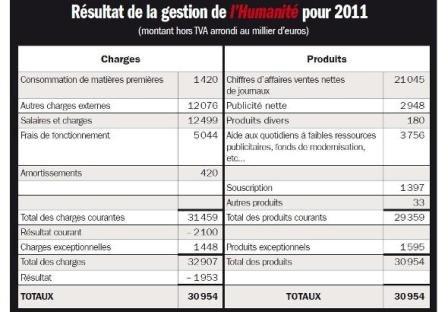 Pour promouvoir le changement à gauche, nous avons besoin de l'Humanité dans l'Humanité 2012-07-11comptes-humanite-tableau-interieur_0