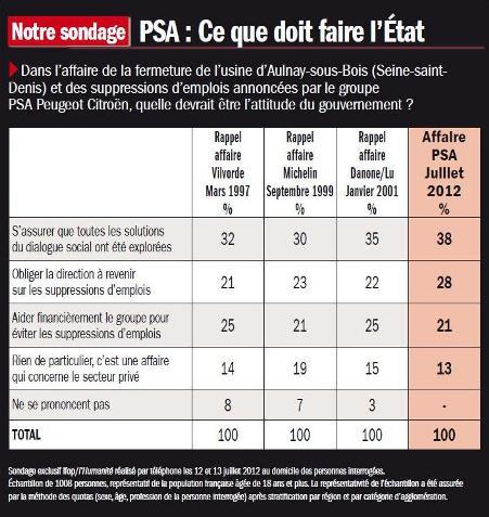 PSA : Les attentes des Français vis à vis du gouvernement dans ECONOMIE 2012-07-16sondage-psa-huma-petit