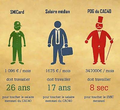 Le changement, c'est pour quand ? dans France Comparaison-smicard-salaire-median-et-pdg-Cac-40