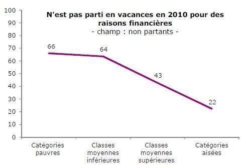 En France, comme dans toute l'Europe, les vacances sont un luxe dans Chomage vacancesinfographie