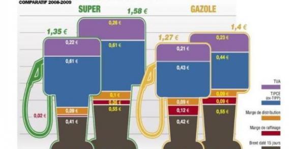 Cinq leviers à actionner pour stopper le racket sur l'essence  dans ECONOMIE essence_11