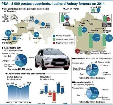Automobile : Nouvelles inquiétudes pour l'emploi avec le projet de fusion Peugeot-Citroën-Opel dans Emplois psa_infographie_0