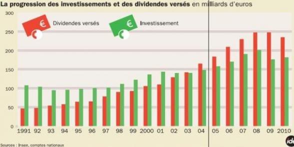 Rapport Gallois : compétitivité, un choc contre le travail dans Competitivite dividendes