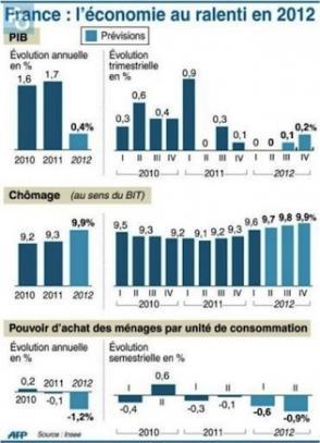 2013, année sombre pour le pouvoir d'achat dans ECONOMIE economie