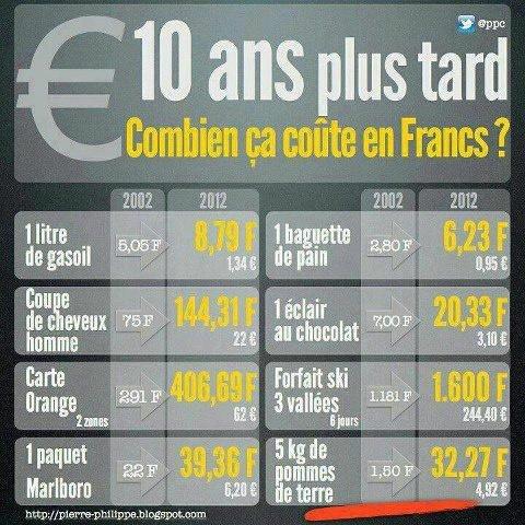 La vie chère... dans ECONOMIE euro