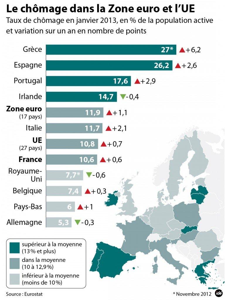 Nouveau record historique du chômage dans la zone euro dans Austerite chomage2