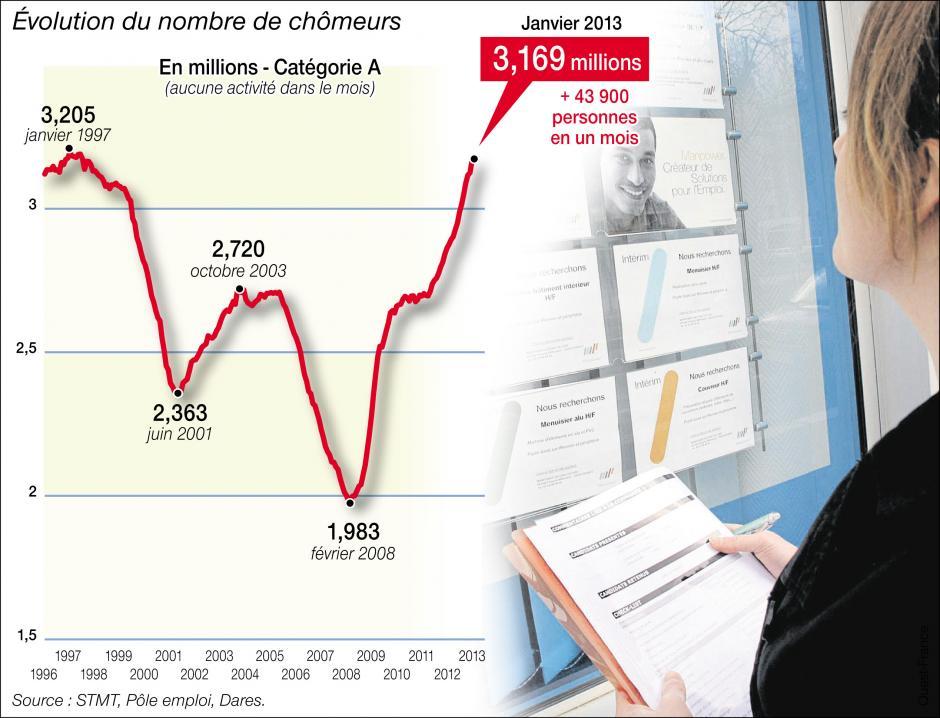 Hausse du chômage, baisse du pouvoir d'achat... Il est urgent de changer de politique ! dans Austerite chomage_2