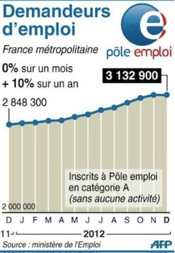 Chômage : des chiffres catastrophiques dans Austerite capturemploi