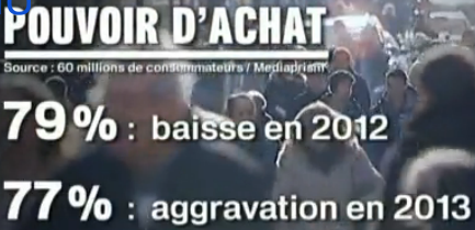 Pouvoir d'achat : 79% des Français  estiment qu'il a baissé en 2012 et 77% s'attendent à ce qu'il diminue encore en 2013 dans Austerite capturepouvoirachat