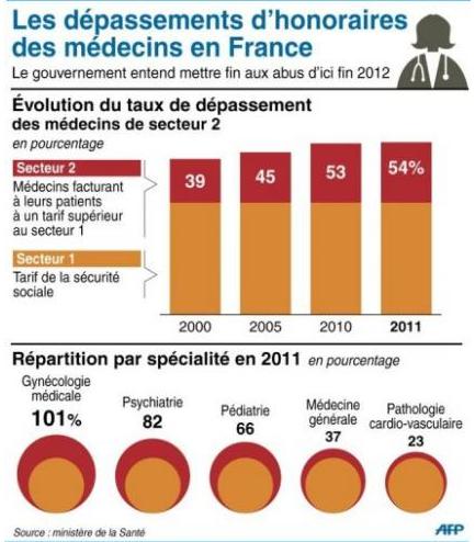 Les dépassements d'honoraires coûtent 7 milliards aux Français dans France capturesante