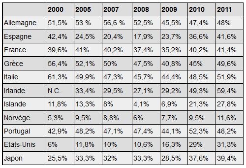 chomagelongueduree austérité en chiffres dans ECONOMIE