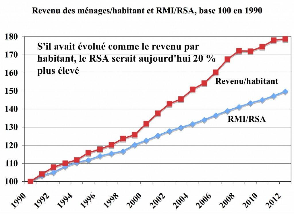 22 ans de décrochage scandaleux du RMI/RSA en trois graphiques dans ECONOMIE graphrevenu