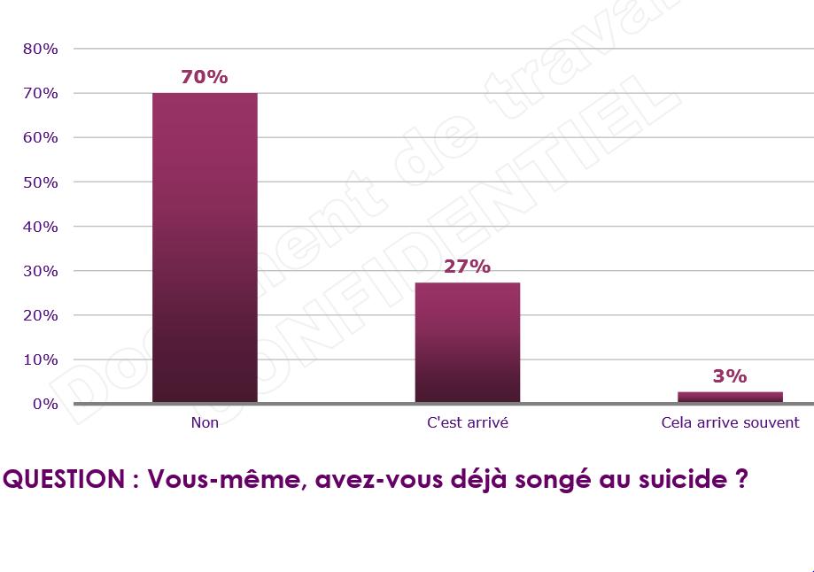 Etude Technologia : Un actif sur trois a déjà pensé au suicide dans France capturesuicide