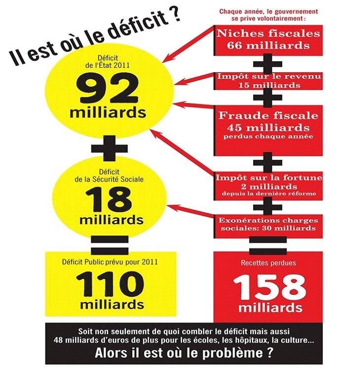 Pour une autre réforme des retraites dans Austerite deficit-probleme