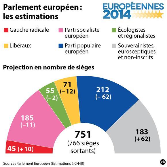 Résultats Des élections Du Parlement Européen De 2019